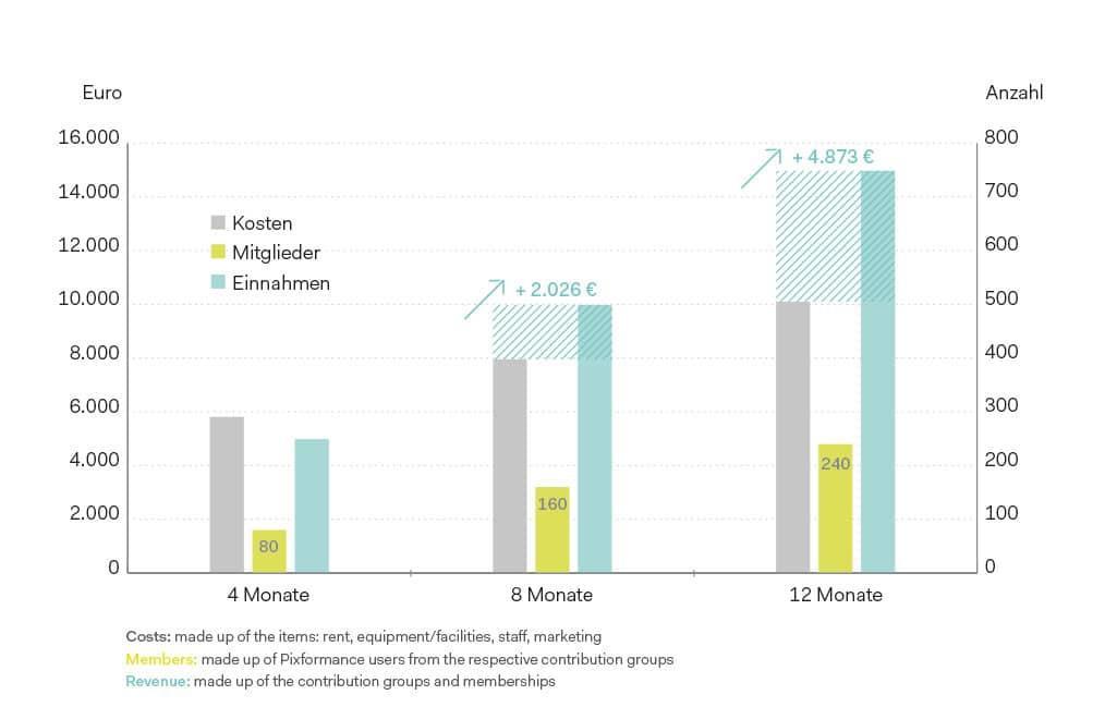 Table Gesundheitsrondell Pixformance Profitability